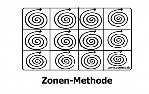 Zonen-Methode
